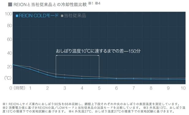 REIONと当社従来品冷却性能比較図