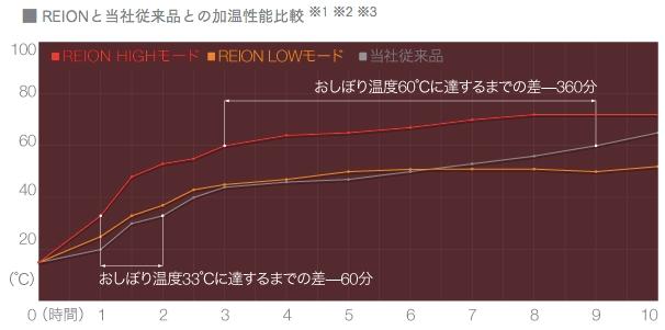 REIONと当社従来品加温性能比較