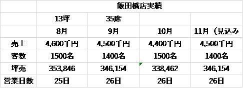原価ビストロBAN!飯田橋店営業実績