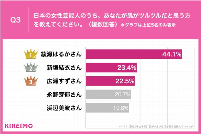 Q3.日本の女性芸能人のうち、あなたが肌がツルツルだと思う方を教えてください。(複数回答)
