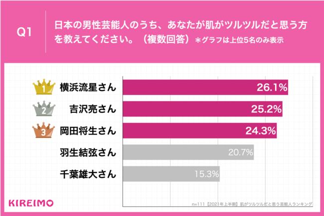 Q1.日本の男性芸能人のうち、あなたが肌がツルツルだと思う方を教えてください。(複数回答)