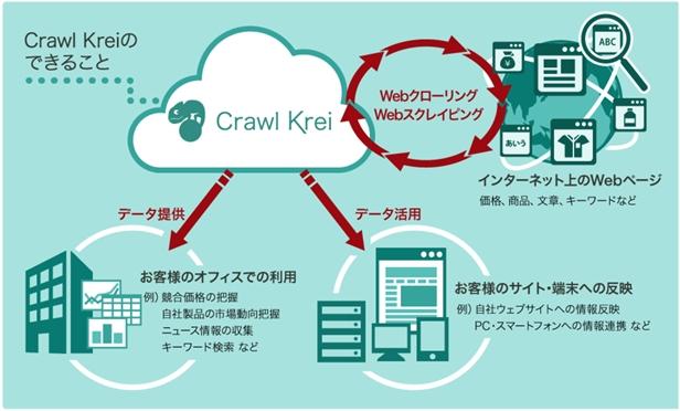 Webクローラー「Crawl Krei」の特長