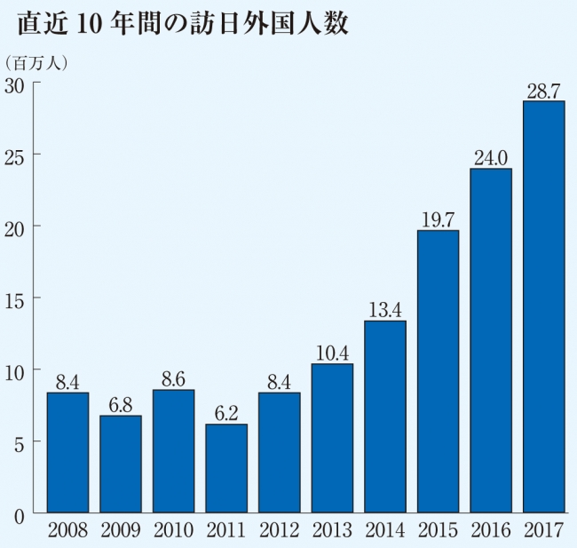 直近10年間の訪日外国人数