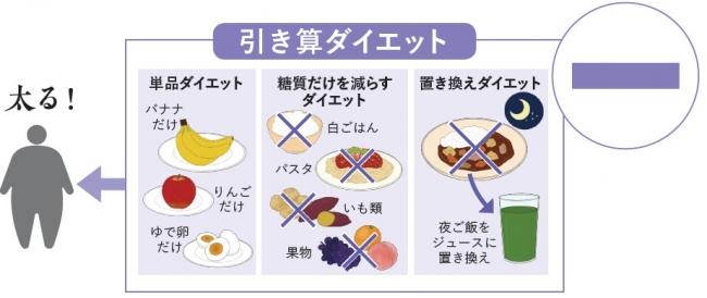 ダイエット 糖質 カロリー