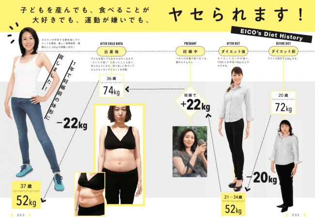 で 20 痩せる 1 ヶ月 キロ