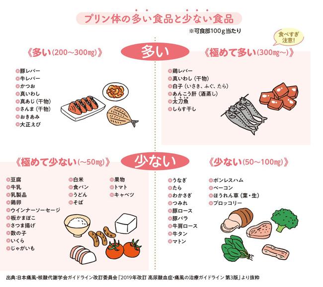 上がる 尿酸 食べ物 値 尿酸値を上げてしまう7つの食べ物