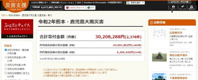 トラストバンク、ふるさとチョイス災害支援で、令和2年熊本・鹿児島大雨災害のふるさと納税の寄付金が3,000万円到達