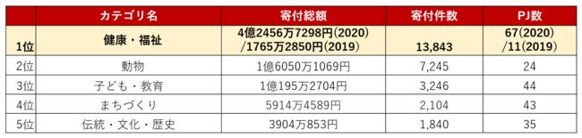 2020年寄付総額カテゴリーランキング(TOP5)