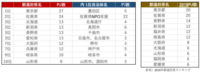 2020年GCF活用都道府県ランキング(TOP10)