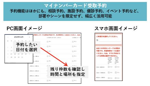 LoGoフォームパッケージ「マイナンバーカード受取予約」の画面説明