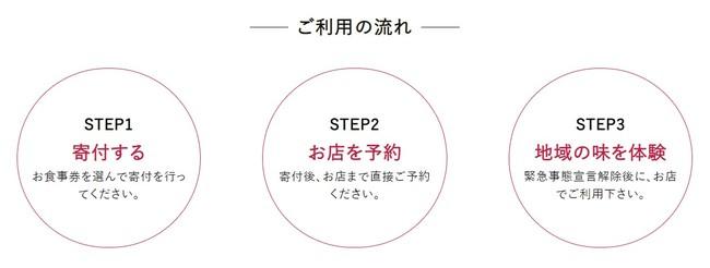 【緊急支援】飲食店と地域の生産者をお食事券で応援!プロジェクト