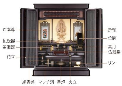仏壇飾りイメージ(4段の場合)