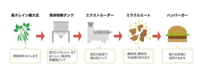 DAIZ株式会社の植物肉(ミラクルミート)の製造工程