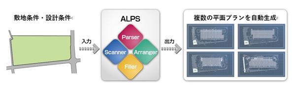 (図)物流施設平面自動設計ツール「ALPS」のシステムイメージ。諸条件を入力して数秒で複数プランが出力される