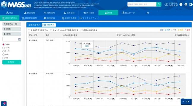 ▲電話件数、 訪問件数などが日ごとに数字・グラフで表示される