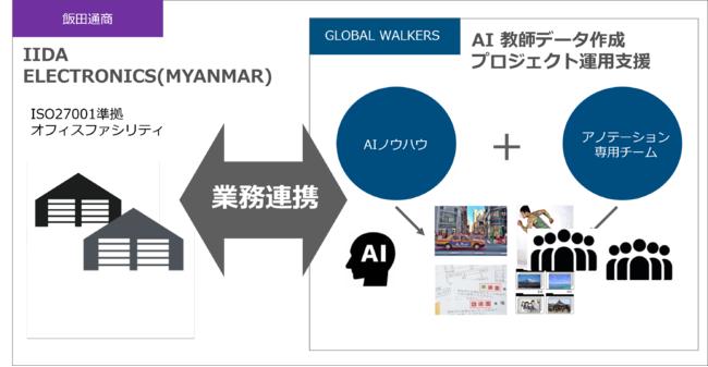 連携体制イメージ図