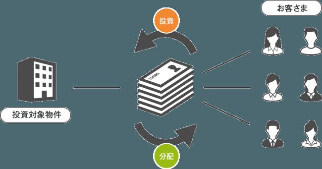 COLEADの事業スキーム図