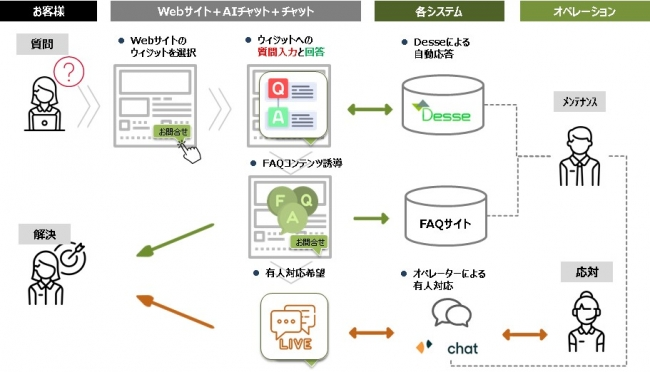 Peach様での活用事例(日本語/英語)