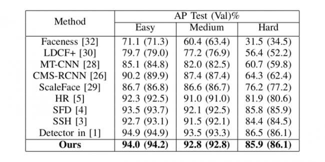 表1 その他顔検出モデルとの精度比較