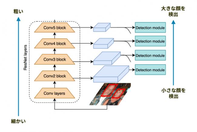 図1 一般的なSingle-Stage法による顔検出の流れ(Single-Stage法では細かいレイヤーから粗いレイヤーへと段階的に検出を行う)