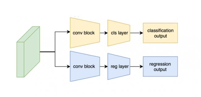 図4 Laboro.AI顔検出エンジン2.(識別・回帰の段階で分岐させるレイヤーを挿入)