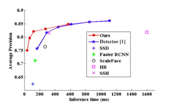 表2 Detectorとの速度比較
