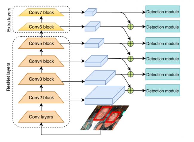 図3 Laboro.AI顔検出エンジン1.(1つ上の粗いレイヤーの情報を統合し、小さい顔を検出しやすくする)