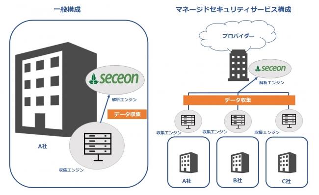 図Seceon OTMの構成パターン