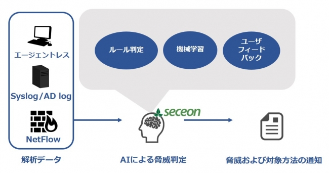 図Seceon OTMの動作概要
