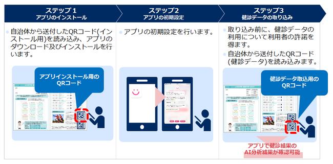 NEC 健診結果予測シミュレーションとFiNCアプリの連携イメージ