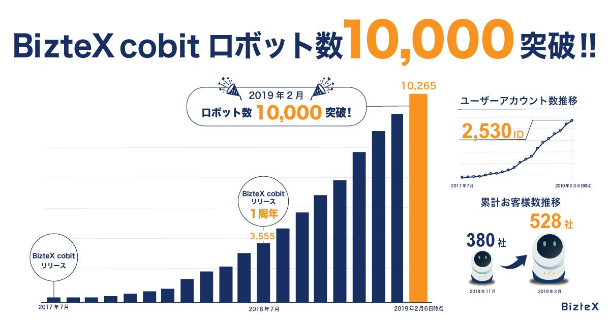 クラウドRPA「BizteX cobit(ビズテックス コビット)」サービス開始1年半で、作成ロボット数が10000を突破