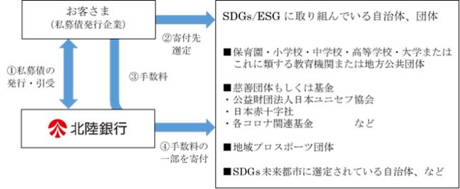 <ほくぎん>寄贈型SDGs私募債のフロー図