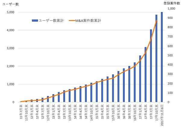 登録ユーザー数・登録案件数の推移