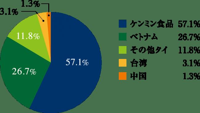 市場シェア(日本税関2018調べ)