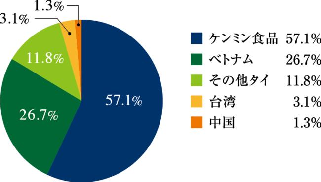 ビーフンの国内市場シェア(日本税関2018調べ)