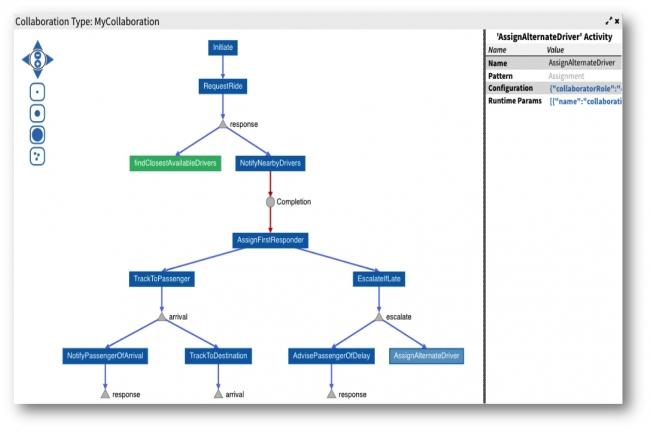 図1 コラボレーション機能の開発画面