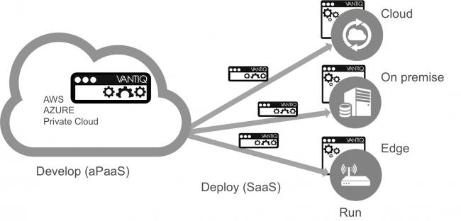 図2 アプリケーションの分散展開