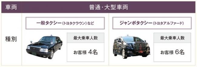 ワインツーリズムタクシー車種紹介