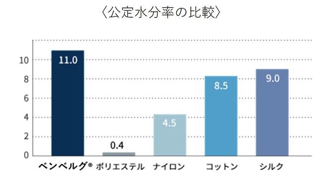 *旭化成(株)商品科学研究所にて測定