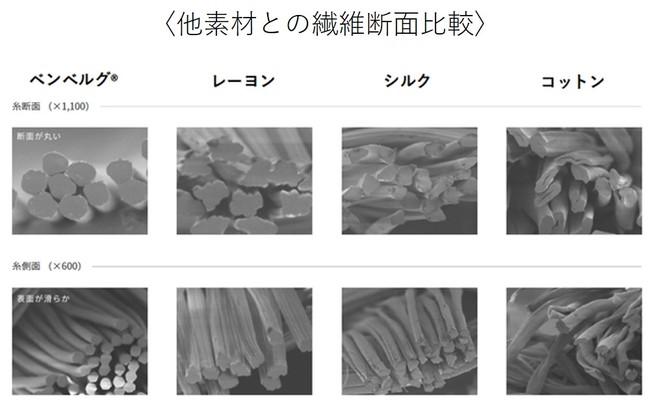 *旭化成㈱商品科学研究所にて測定