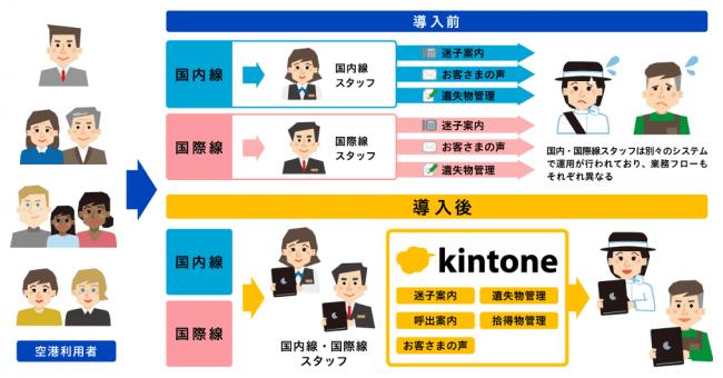 図1:kintone導入前後の羽田空港旅客ターミナルでのオペレーション