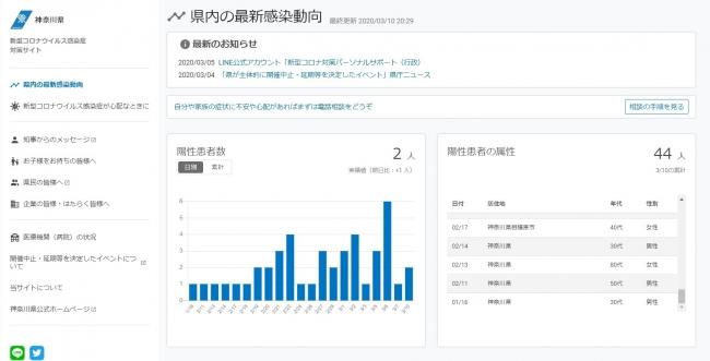 図2:神奈川県 新型コロナウイルス感染症対策サイト