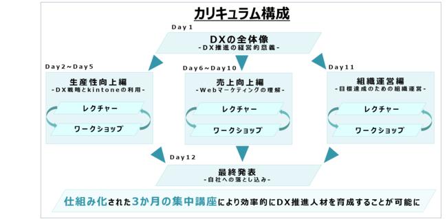 図1.研修カリキュラム構成図