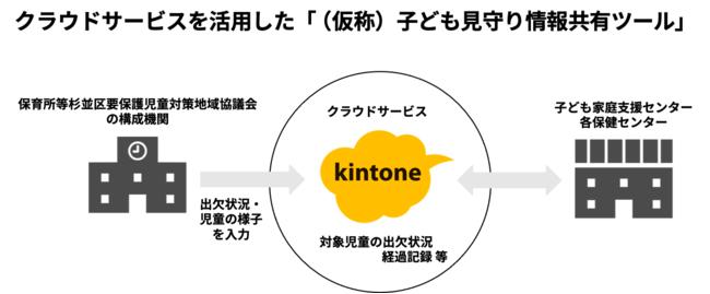 図1. kintoneを活用した関係機関での情報共有の流れ