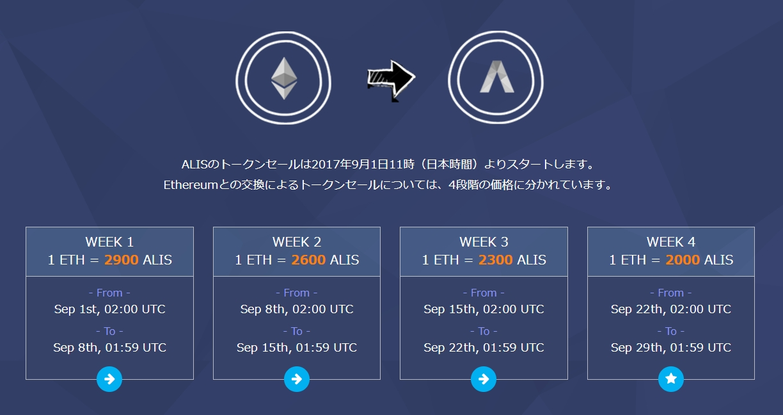 Alis トークン 日本発icoが4分で1億円調達。株式会社alis、世界に向けトークン