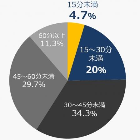 ※自社調べ    調査方法:インターネット調査    調査期間:2017年2月27日~28日    有効回答者数:30~40代の女性300名(全国)