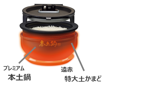 向稻米传递高火力的机制(图像)