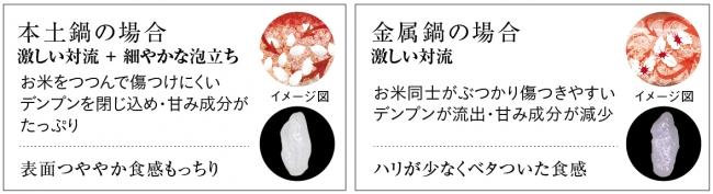 ※本土鍋JPG-S100 金属鍋当社従来品JPB-G101(2016年製)で炊飯したお米の写真(一例)