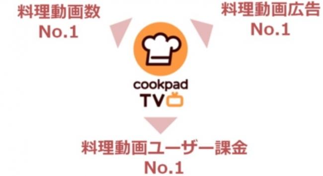 クックパッド料理動画事業