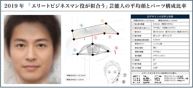 エリートビジネスマン役が似合う俳優・著名人平均顔(イケメン製作所2019)